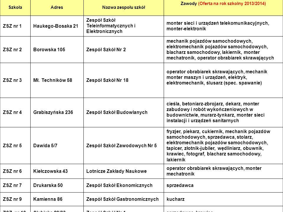 15 SzkołaAdresNazwa zespołu szkół Zawody (Oferta na rok szkolny 2013/2014) ZSZ nr 1Haukego-Bosaka 21 Zespół Szkół Teleinformatycznych i Elektronicznyc