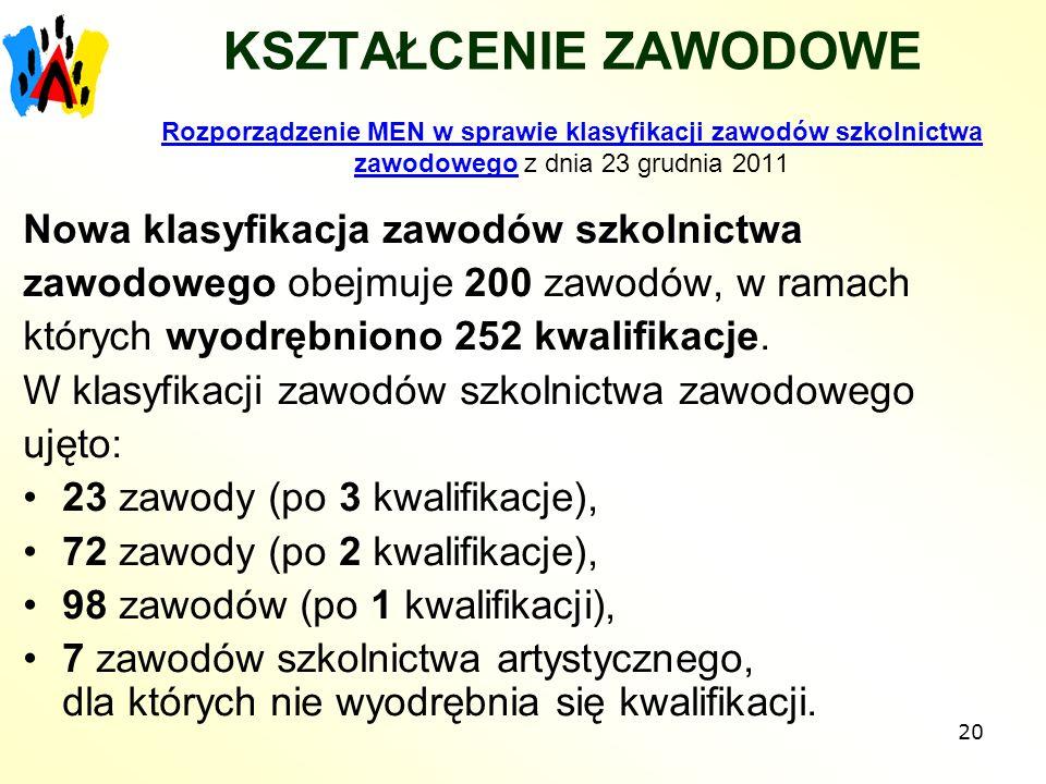 20 KSZTAŁCENIE ZAWODOWE Rozporządzenie MEN w sprawie klasyfikacji zawodów szkolnictwa zawodowego z dnia 23 grudnia 2011ozporządzenie MEN w sprawie kla
