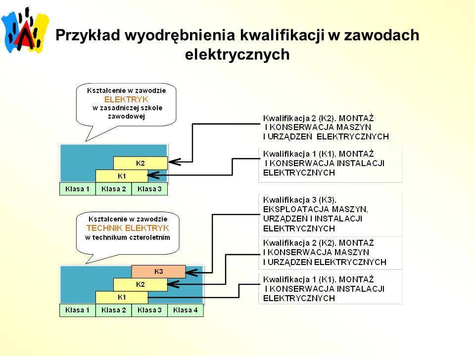 Przykład wyodrębnienia kwalifikacji w zawodach elektrycznych