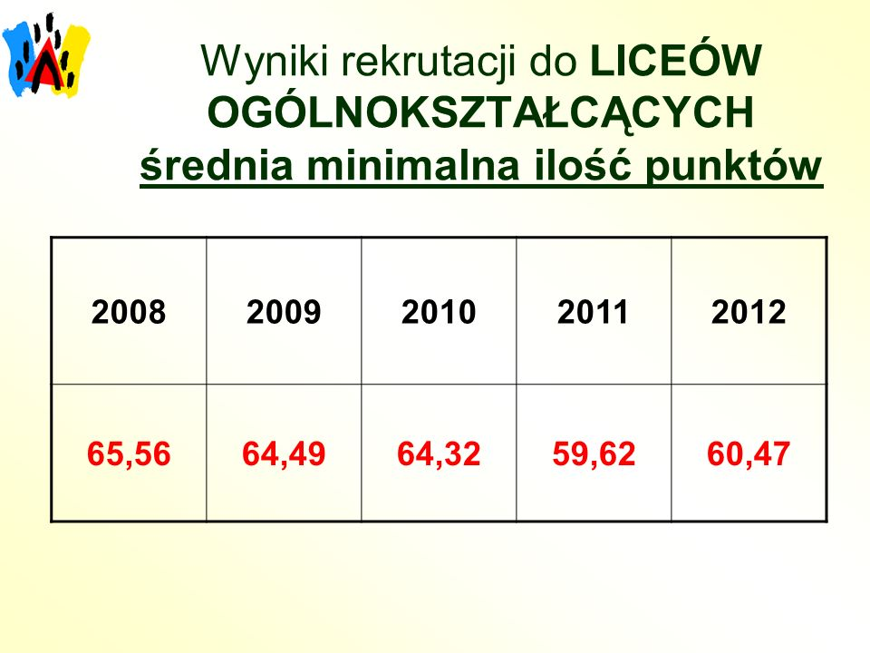 Wyniki rekrutacji do LICEÓW OGÓLNOKSZTAŁCĄCYCH średnia minimalna ilość punktów 20082009201020112012 65,5664,4964,3259,6260,47