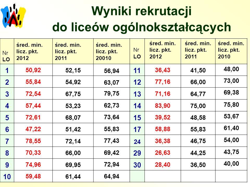 Wyniki rekrutacji do liceów ogólnokształcących Nr LO śred. min. licz. pkt. 2012 śred. min. licz. pkt. 2011 śred. min. licz. pkt. 20010 Nr LO śred. min