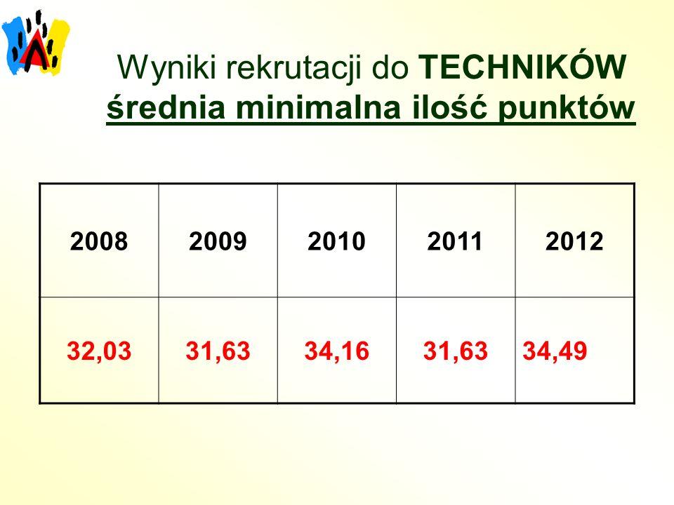 Wyniki rekrutacji do TECHNIKÓW średnia minimalna ilość punktów 20082009201020112012 32,0331,6334,1631,6334,49