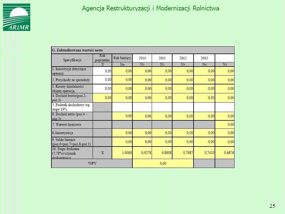 Agencja Restrukturyzacji i Modernizacji Rolnictwa 25