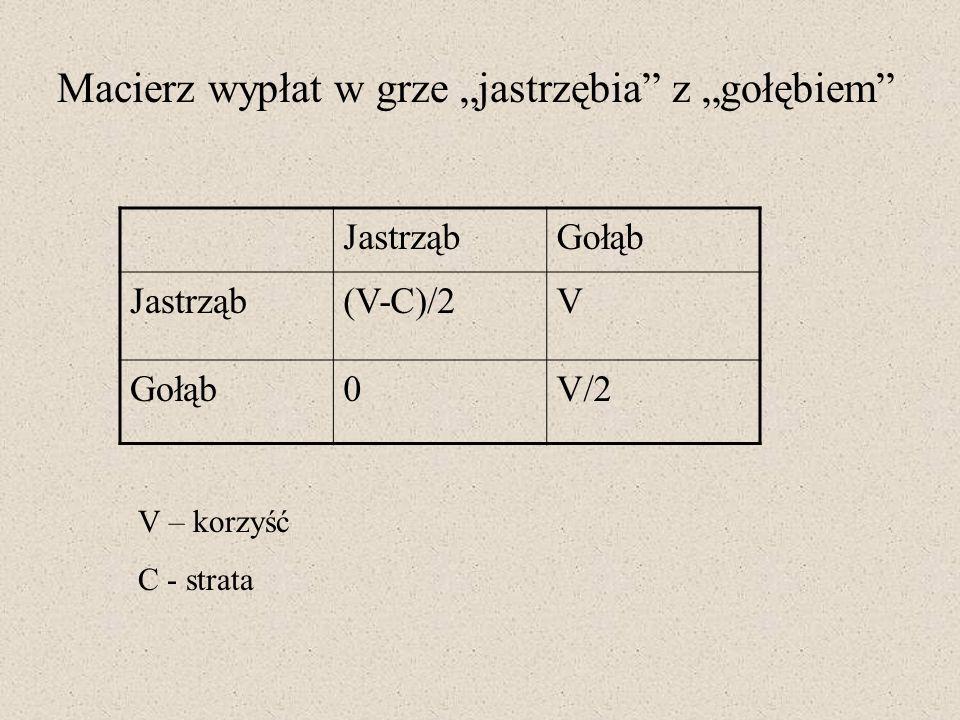 JastrząbGołąb Jastrząb(V-C)/2V Gołąb0V/2 V – korzyść C - strata Macierz wypłat w grze jastrzębia z gołębiem