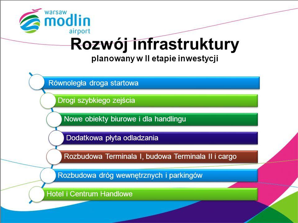 Rozwój infrastruktury planowany w II etapie inwestycji Równoległa droga startowa Drogi szybkiego zejścia Nowe obiekty biurowe i dla handlingu Dodatkow