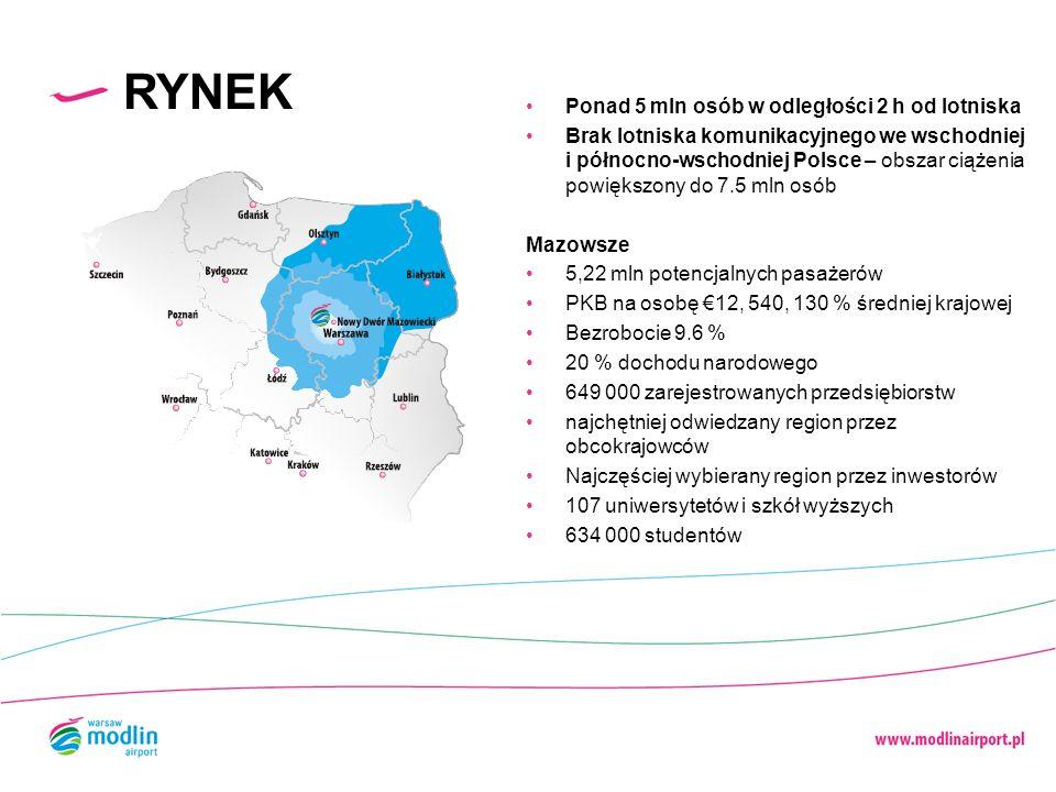 RYNEK Ponad 5 mln osób w odległości 2 h od lotniska Brak lotniska komunikacyjnego we wschodniej i północno-wschodniej Polsce – obszar ciążenia powięks