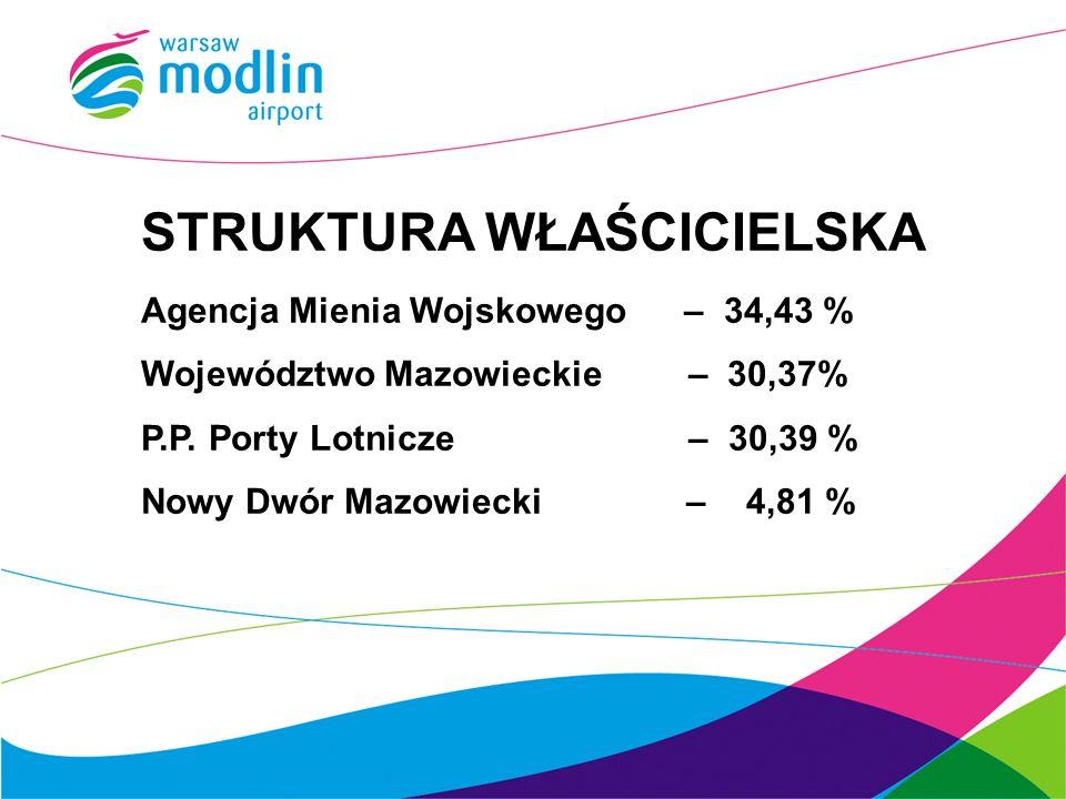 STRUKTURA WŁAŚCICIELSKA Agencja Mienia Wojskowego – 34,43 % Województwo Mazowieckie – 30,37% P.P. Porty Lotnicze – 30,39 % Nowy Dwór Mazowiecki – 4,81