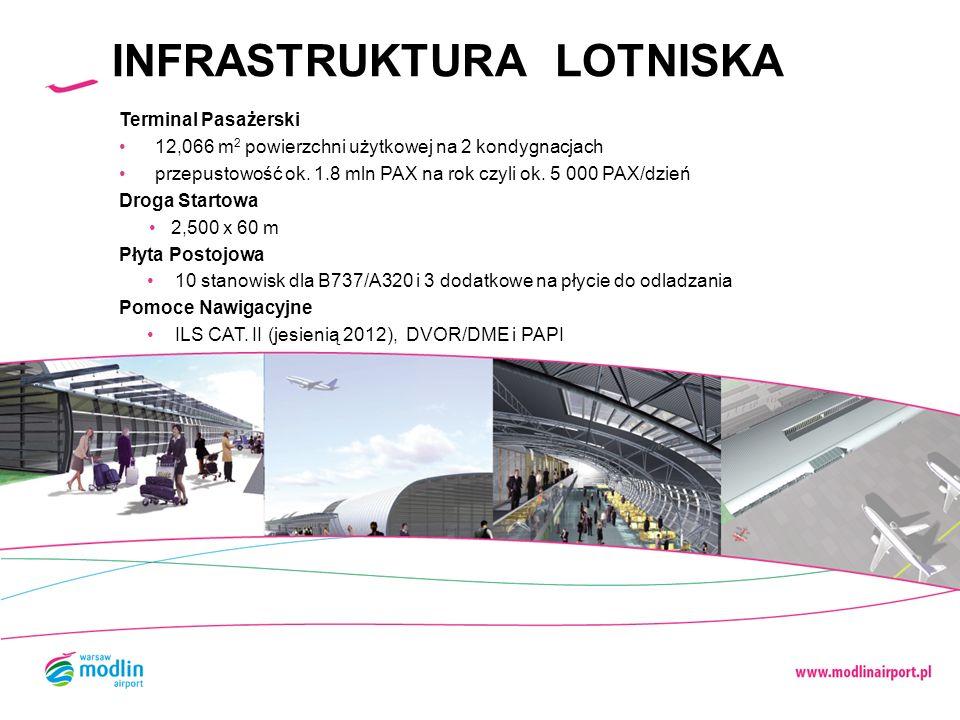 INFRASTRUKTURA LOTNISKA Terminal Pasażerski 12,066 m 2 powierzchni użytkowej na 2 kondygnacjach przepustowość ok. 1.8 mln PAX na rok czyli ok. 5 000 P