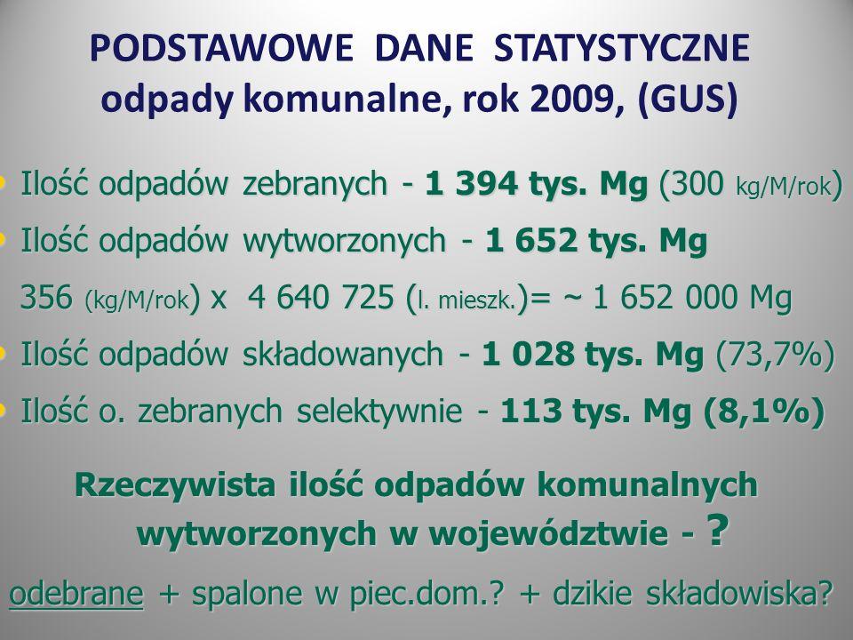 Ilość odpadów zebranych - 1 394 tys.Mg (300 kg/M/rok ) Ilość odpadów zebranych - 1 394 tys.