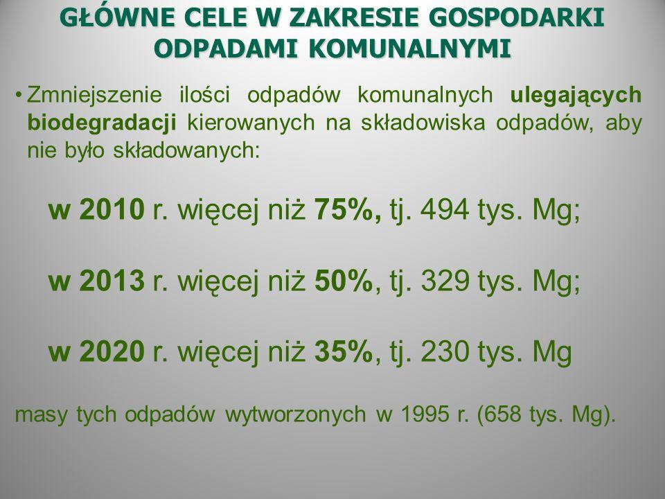 GŁÓWNE CELE W ZAKRESIE GOSPODARKI ODPADAMI KOMUNALNYMI Zmniejszenie ilości odpadów komunalnych ulegających biodegradacji kierowanych na składowiska odpadów, aby nie było składowanych: w 2010 r.