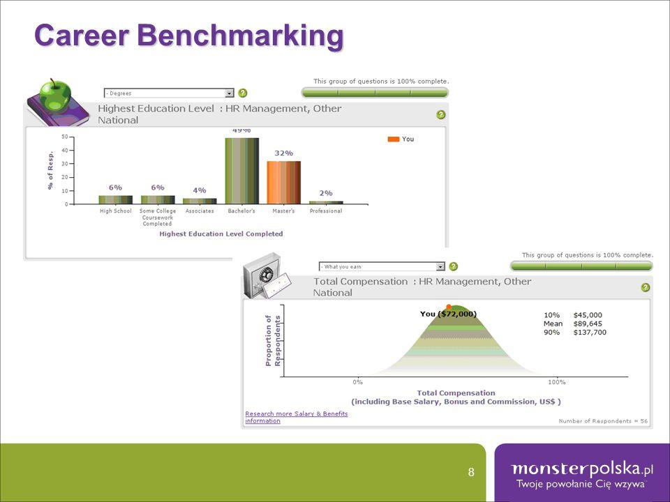 Monster Career Mapping (USA) 9 Planowanie kariery; Propozycje kilku wariantów ścieżek kariery; Dostęp do kilku możliwości w obrębie konkretnej ścieżki; Możliwość otrzymania wskazówek odnośnie najbardziej prawdopodobnej ścieżki kariery w oparciu o informacje wprowadzone przez innych użytkowników.