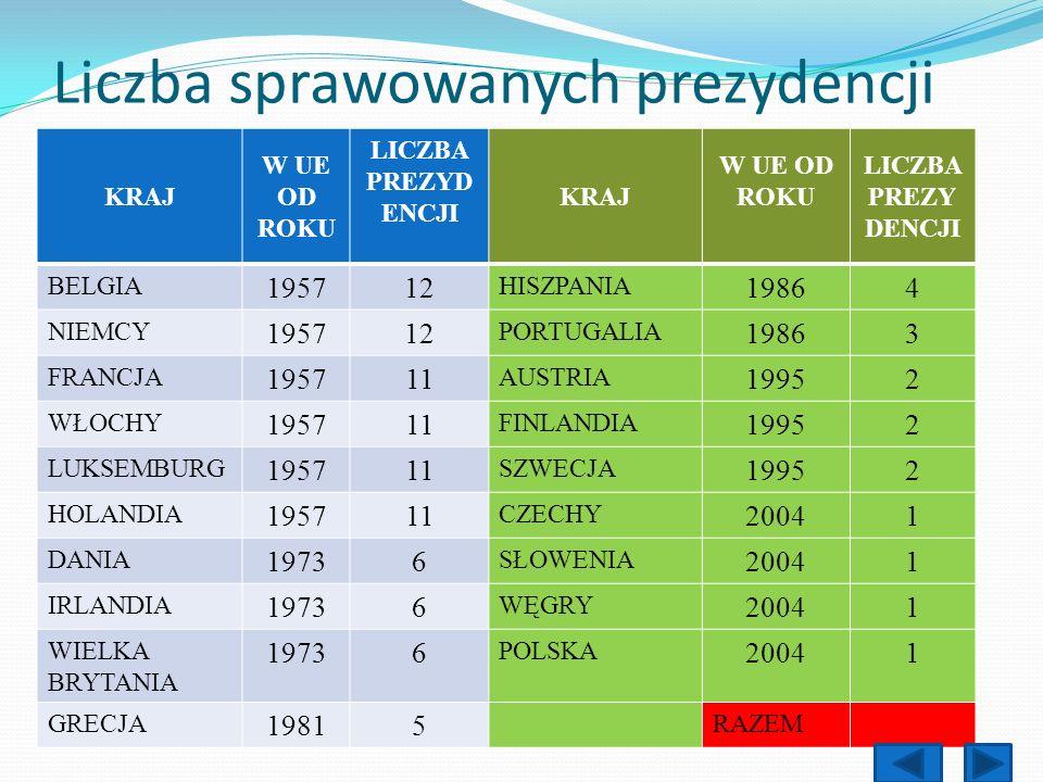 Liczba sprawowanych prezydencji KRAJ W UE OD ROKU LICZBA PREZYD ENCJI KRAJ W UE OD ROKU LICZBA PREZY DENCJI BELGIA 195712 HISZPANIA 19864 NIEMCY 19571