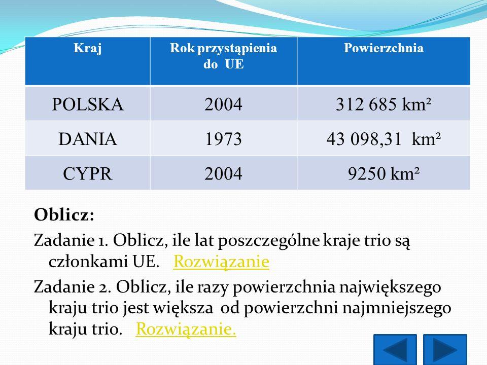 KrajRok przystąpienia do UE Powierzchnia POLSKA2004312 685 km² DANIA197343 098,31 km² CYPR20049250 km² Oblicz: Zadanie 1. Oblicz, ile lat poszczególne