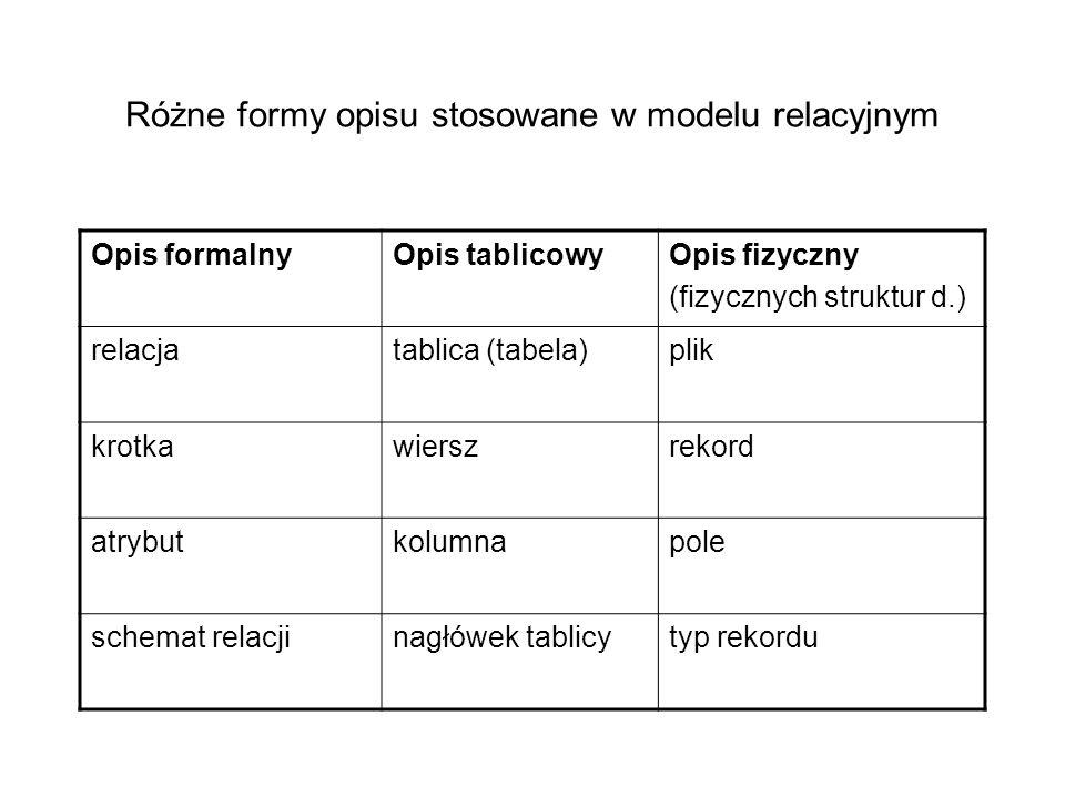 Różne formy opisu stosowane w modelu relacyjnym Opis formalnyOpis tablicowyOpis fizyczny (fizycznych struktur d.) relacjatablica (tabela)plik krotkawi