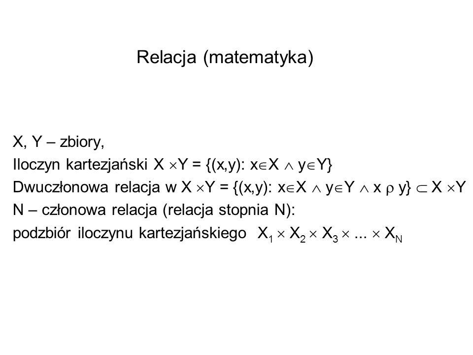 Relacja (matematyka) X, Y – zbiory, Iloczyn kartezjański X Y = {(x,y): x X y Y} Dwuczłonowa relacja w X Y = {(x,y): x X y Y x y} X Y N – członowa rela