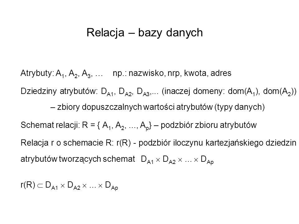 Relacja – bazy danych Atrybuty: A 1, A 2, A 3, … np.: nazwisko, nrp, kwota, adres Dziedziny atrybutów: D A1, D A2, D A3,... (inaczej domeny: dom(A 1 )