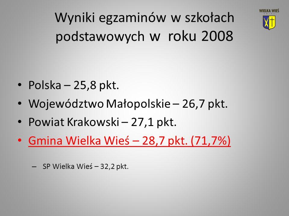 Wyniki egzaminów w szkołach podstawowych w roku 2008 Polska – 25,8 pkt.