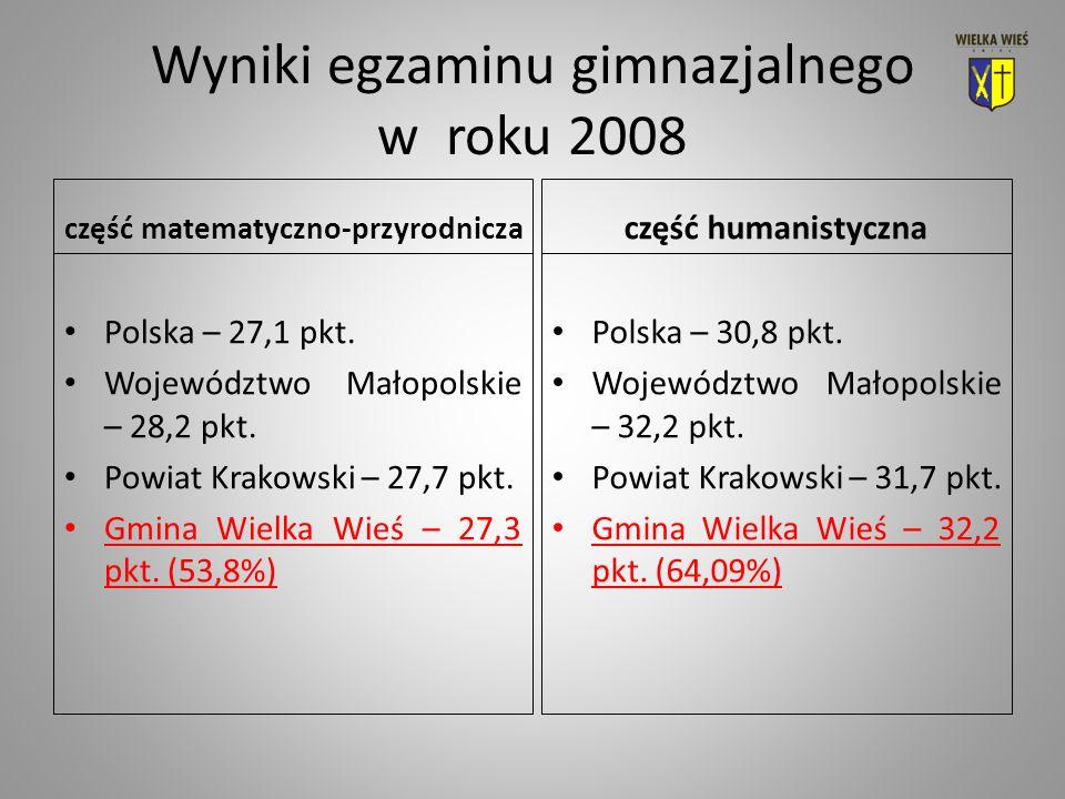 Wyniki egzaminu gimnazjalnego w roku 2008 część matematyczno-przyrodnicza Polska – 27,1 pkt.