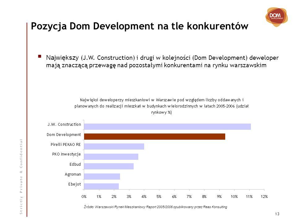 S t r i c t l y P r i v a t e & C o n f i d e n t i a l 13 Pozycja Dom Development na tle konkurentów Największy (J.W.