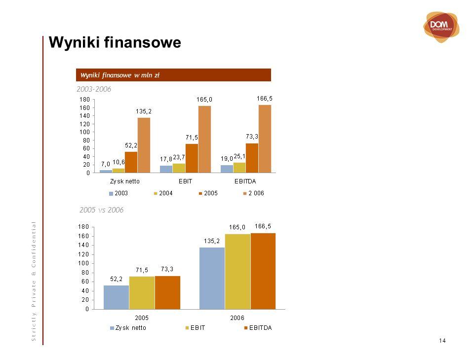 S t r i c t l y P r i v a t e & C o n f i d e n t i a l 14 Wyniki finansowe Wyniki finansowe w mln zł 2003-2006 2005 vs 2006