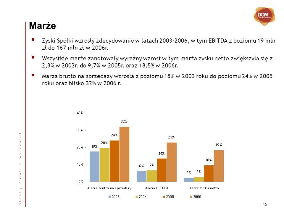 S t r i c t l y P r i v a t e & C o n f i d e n t i a l 15 Marże Zyski Spółki wzrosły zdecydowanie w latach 2003-2006, w tym EBITDA z poziomu 19 mln zł do 167 mln zł w 2006r.