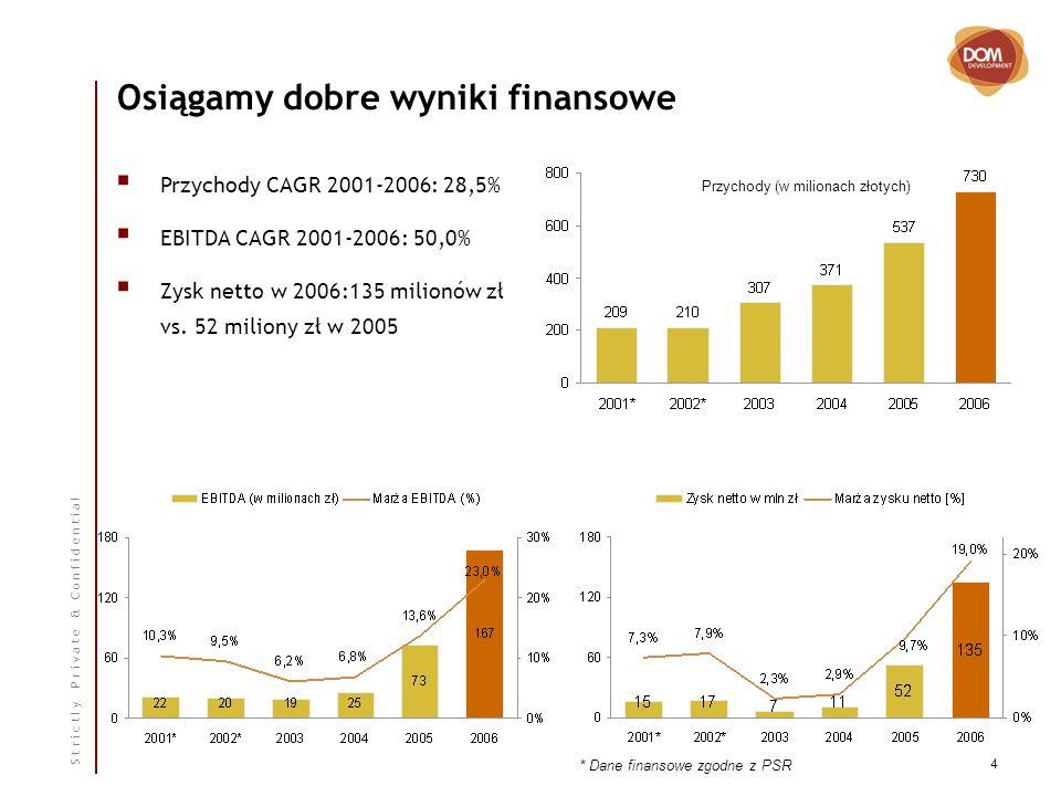 S t r i c t l y P r i v a t e & C o n f i d e n t i a l 4 Osiągamy dobre wyniki finansowe Przychody CAGR 2001-2006: 28,5% EBITDA CAGR 2001-2006: 50,0% Zysk netto w 2006:135 milionów zł vs.