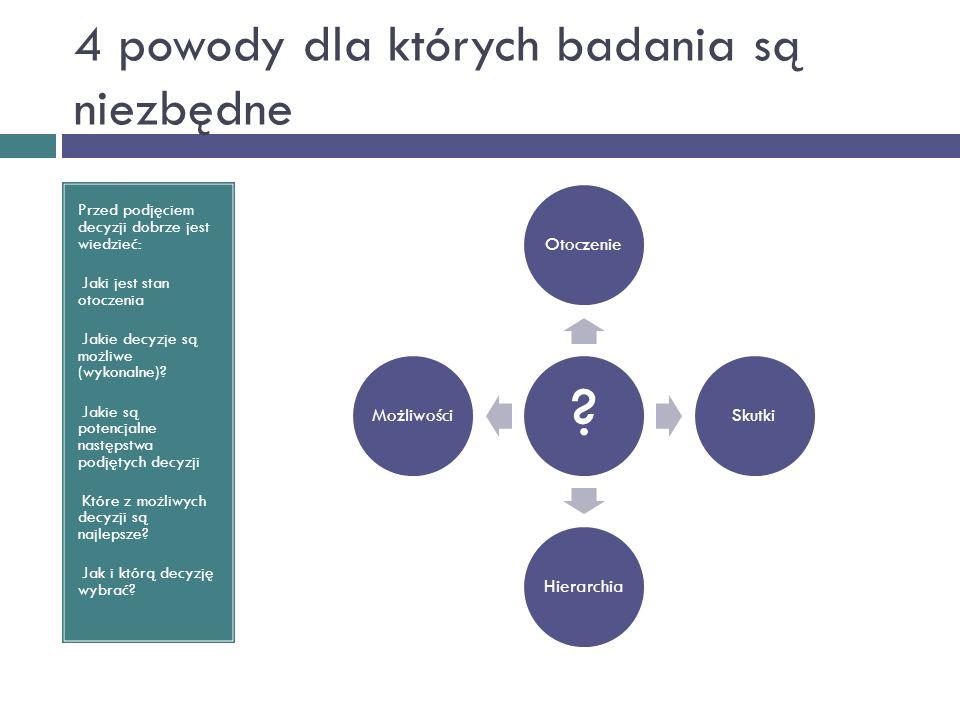 4 powody dla których badania są niezbędne Przed podjęciem decyzji dobrze jest wiedzieć: Jaki jest stan otoczenia Jakie decyzje są możliwe (wykonalne)?