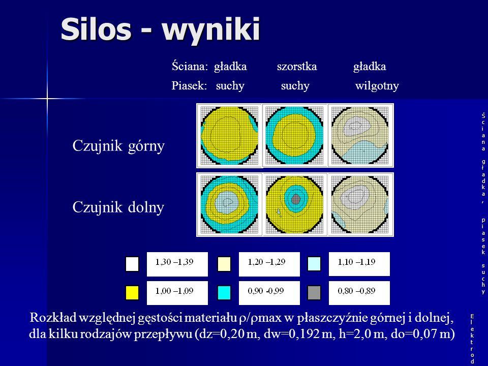Silos – Układ testowy Silos laboratoryjny Górny zestaw czujników Dolny zestaw czujników Tomograf pojemnościowy ET1 Konstrukcja wsporcza Akcelerometr K