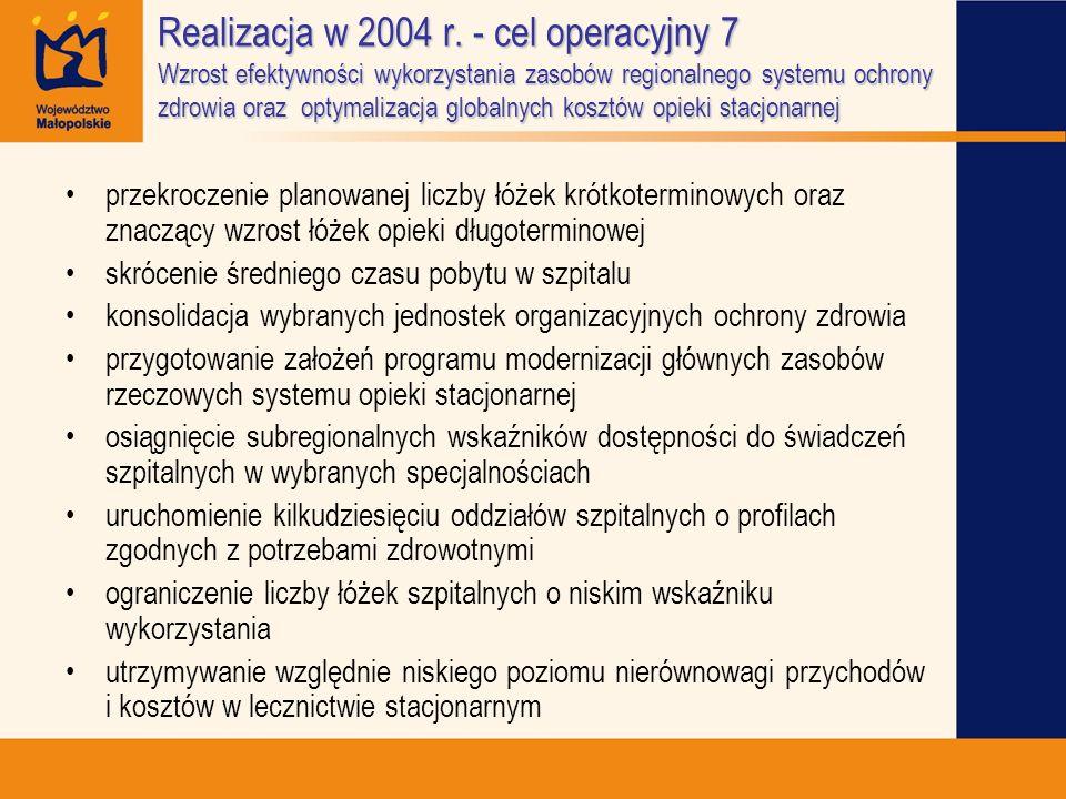 Realizacja w 2004 r. - cel operacyjny 7 Wzrost efektywności wykorzystania zasobów regionalnego systemu ochrony zdrowia oraz optymalizacja globalnych k