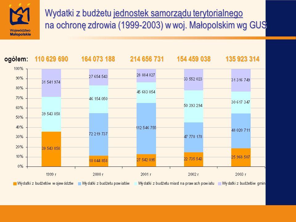 Wydatki z budżetu jednostek samorządu terytorialnego na ochronę zdrowia (1999-2003) w woj. Małopolskim wg GUS ogółem: 110 629 690 164 073 188 214 656