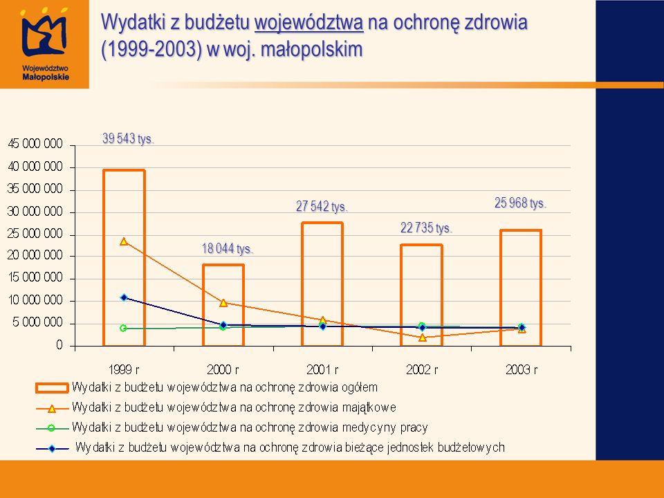 Wydatki z budżetu województwa na ochronę zdrowia (1999-2003) w woj. małopolskim 39 543 tys. 18 044 tys. 27 542 tys. 22 735 tys. 25 968 tys.