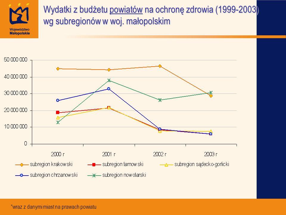 Wydatki z budżetu powiatów na ochronę zdrowia (1999-2003) wg subregionów w woj. małopolskim *wraz z danymi miast na prawach powiatu