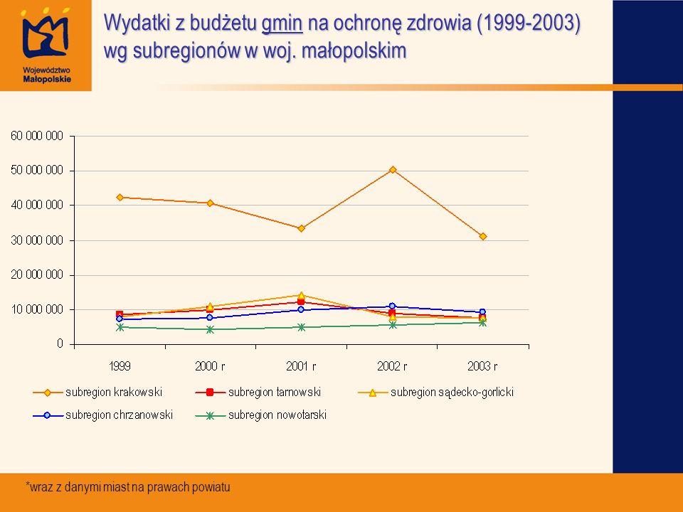 Wydatki z budżetu gmin na ochronę zdrowia (1999-2003) wg subregionów w woj. małopolskim *wraz z danymi miast na prawach powiatu