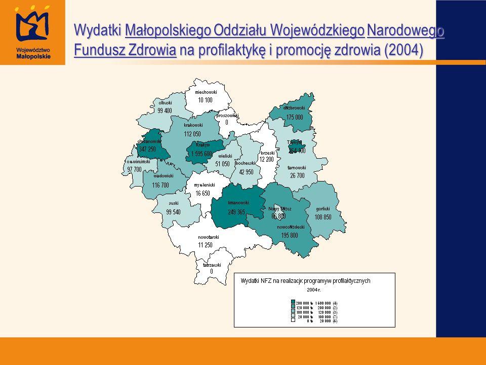 Wydatki Małopolskiego Oddziału Wojewódzkiego Narodowego Fundusz Zdrowia na profilaktykę i promocję zdrowia (2004)