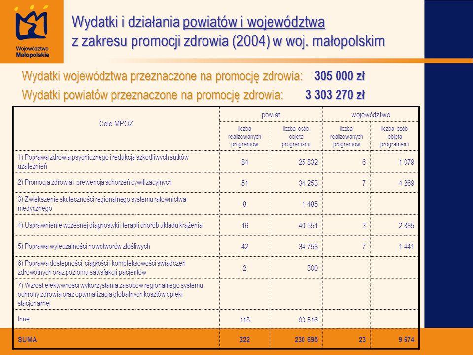 Wydatki i działania powiatów i województwa z zakresu promocji zdrowia (2004) w woj. małopolskim Cele MPOZ powiatwojewództwo liczba realizowanych progr