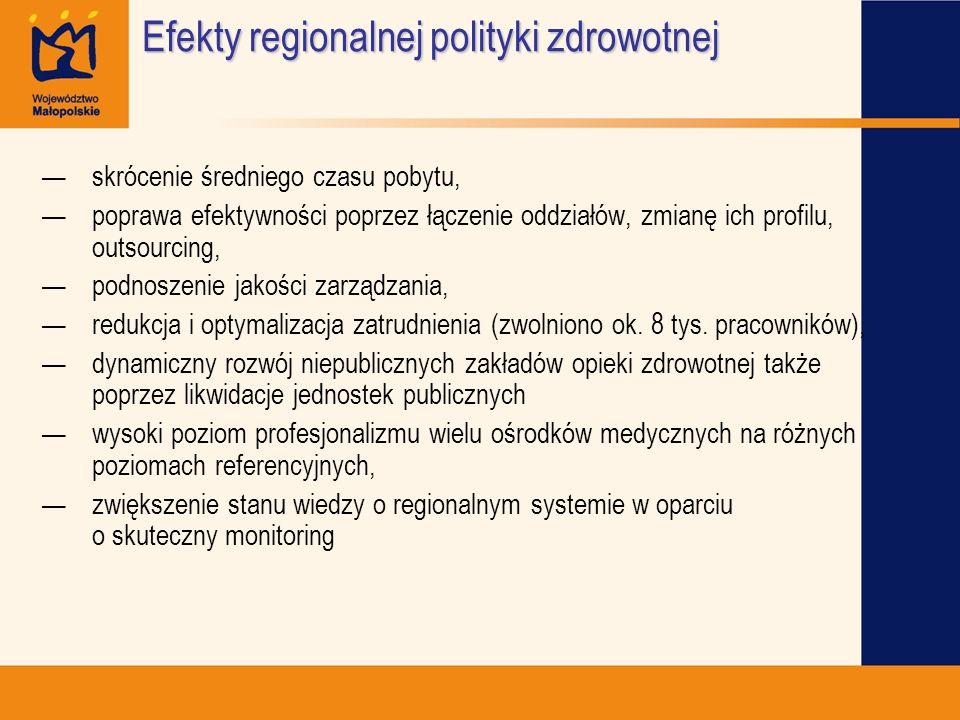 Efekty regionalnej polityki zdrowotnej skrócenie średniego czasu pobytu, poprawa efektywności poprzez łączenie oddziałów, zmianę ich profilu, outsourc