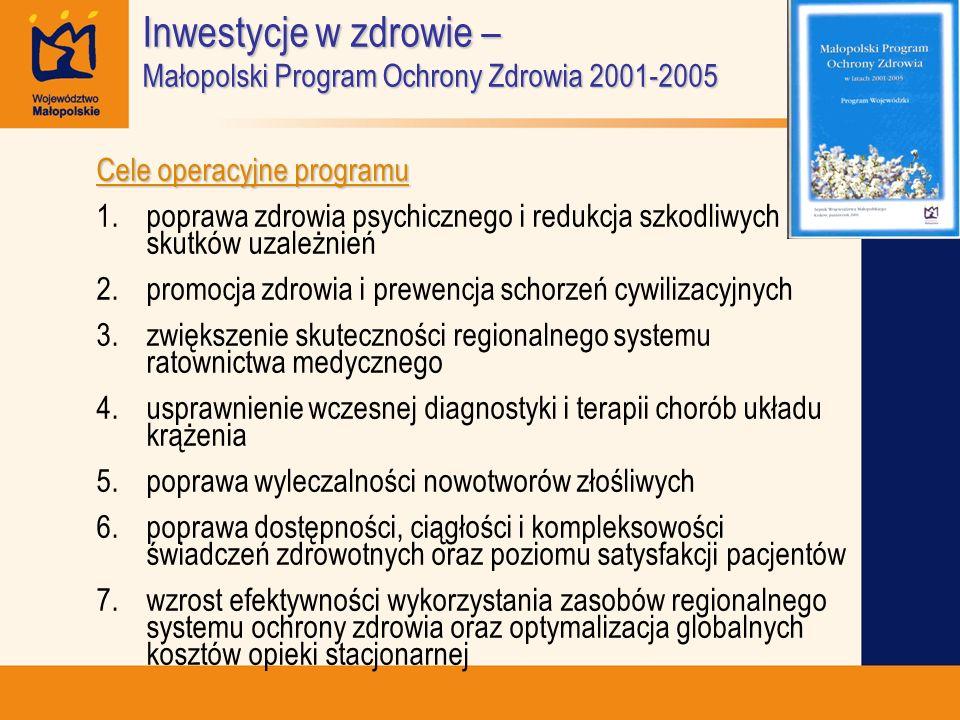 Inwestycje w zdrowie – Małopolski Program Ochrony Zdrowia 2001-2005 Cele operacyjne programu 1.poprawa zdrowia psychicznego i redukcja szkodliwych sku