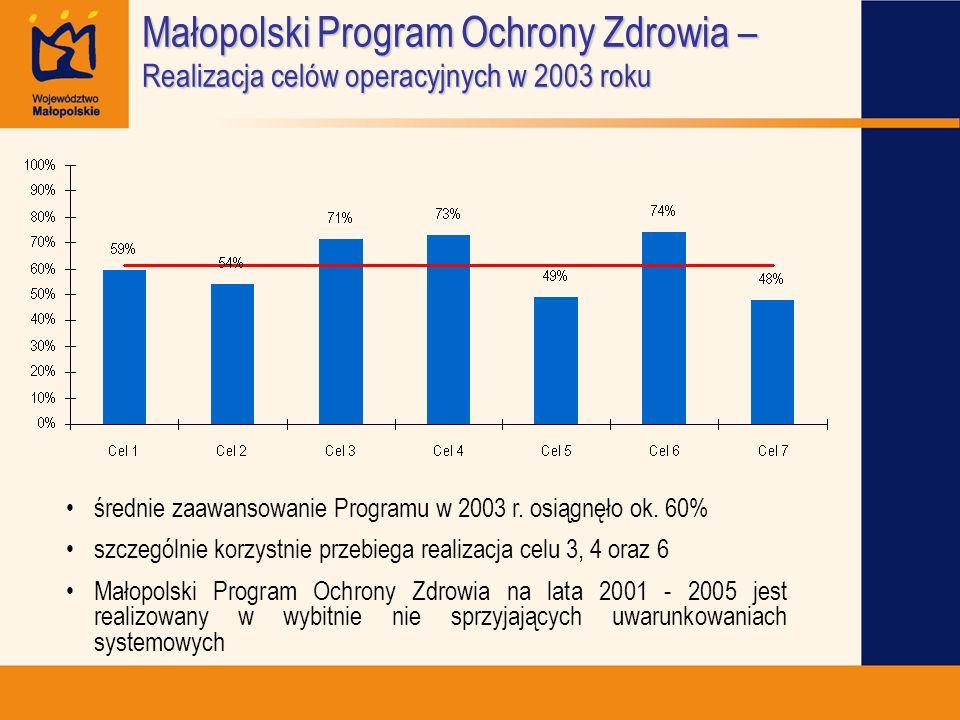 średnie zaawansowanie Programu w 2003 r. osiągnęło ok. 60% szczególnie korzystnie przebiega realizacja celu 3, 4 oraz 6 Małopolski Program Ochrony Zdr
