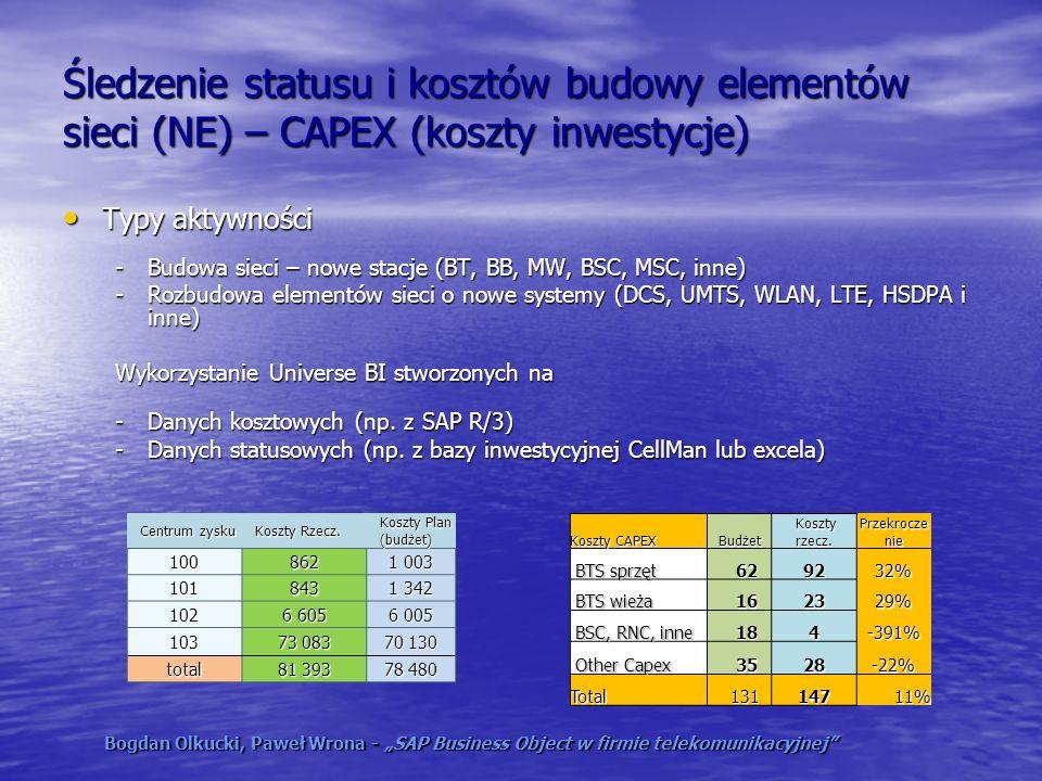 Śledzenie statusu i kosztów budowy elementów sieci (NE) – CAPEX (koszty inwestycje) Typy aktywności Typy aktywności -Budowa sieci – nowe stacje (BT, B