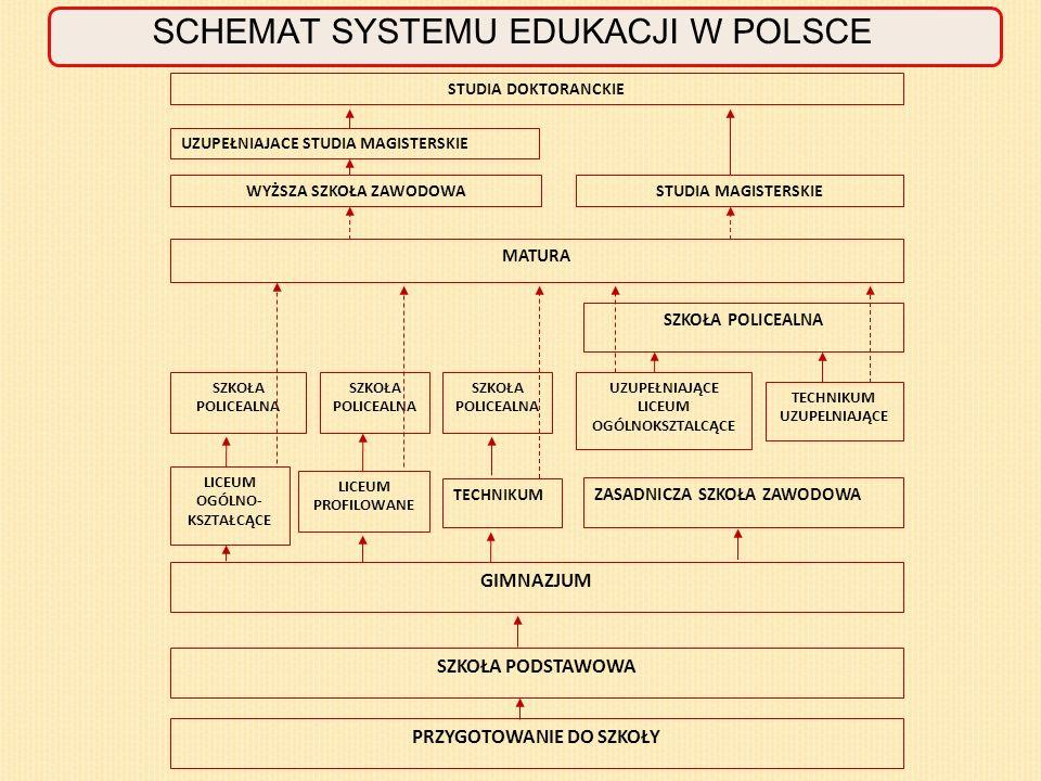 SCHEMAT SYSTEMU EDUKACJI W POLSCE STUDIA DOKTORANCKIE UZUPEŁNIAJACE STUDIA MAGISTERSKIE WYŻSZA SZKOŁA ZAWODOWASTUDIA MAGISTERSKIE MATURA SZKOŁA POLICEALNA UZUPEŁNIAJĄCE LICEUM OGÓLNOKSZTALCĄCE TECHNIKUM UZUPELNIAJĄCE LICEUM OGÓLNO- KSZTAŁCĄCE LICEUM PROFILOWANE TECHNIKUM ZASADNICZA SZKOŁA ZAWODOWA GIMNAZJUM SZKOŁA PODSTAWOWA PRZYGOTOWANIE DO SZKOŁY SZKOŁA POLICEALNA