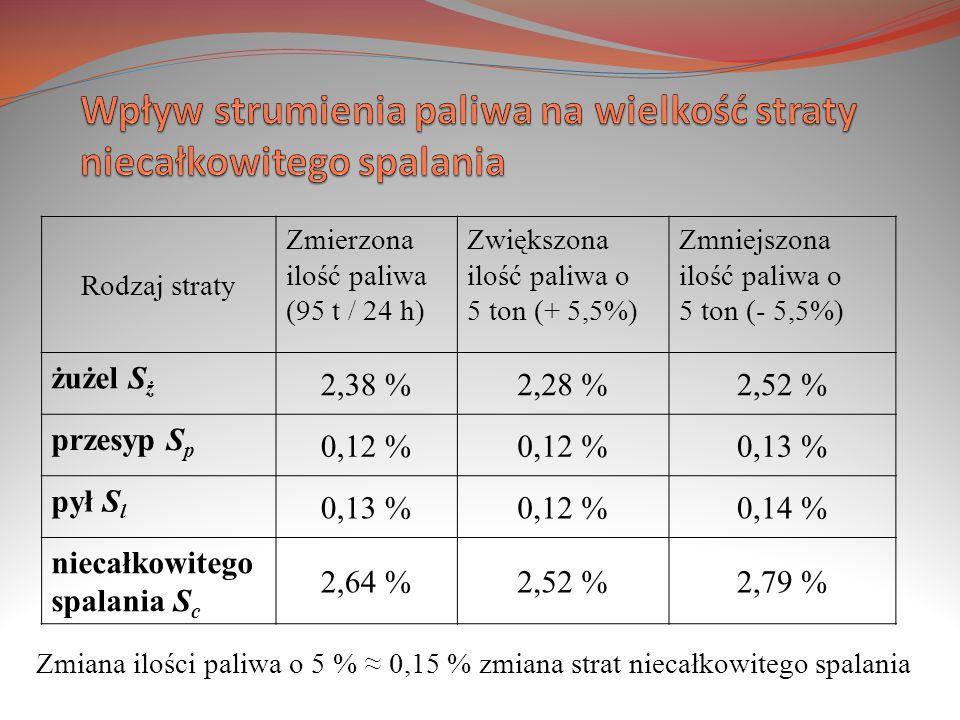 Rodzaj straty Zmierzona ilość paliwa (95 t / 24 h) Zwiększona ilość paliwa o 5 ton (+ 5,5%) Zmniejszona ilość paliwa o 5 ton (- 5,5%) żużel S ż 2,38 %