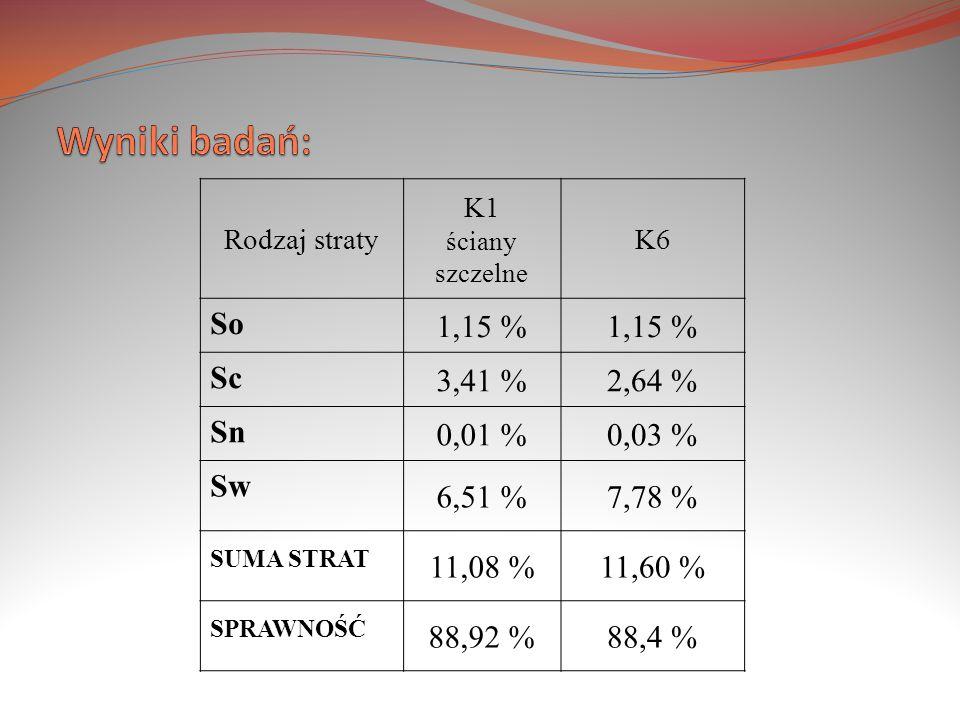 Rodzaj straty K1 ściany szczelne K6 So 1,15 % Sc 3,41 %2,64 % Sn 0,01 %0,03 % Sw 6,51 %7,78 % SUMA STRAT 11,08 %11,60 % SPRAWNOŚĆ 88,92 %88,4 %