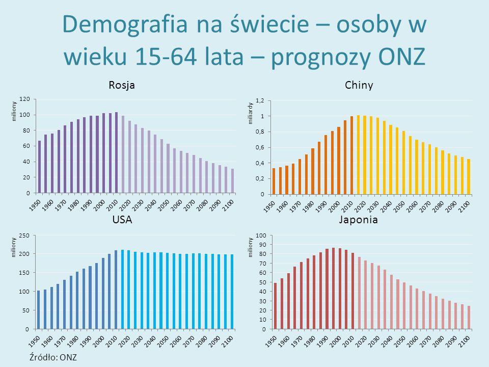 Demografia na świecie – osoby w wieku 15-64 lata – prognozy ONZ Źródło: ONZ