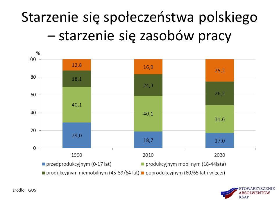 Starzenie się społeczeństwa polskiego – starzenie się zasobów pracy źródło: GUS