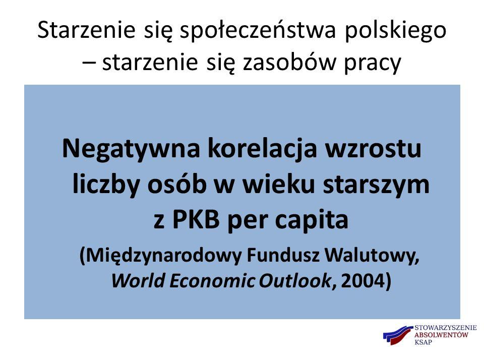 Starzenie się społeczeństwa polskiego – starzenie się zasobów pracy Negatywna korelacja wzrostu liczby osób w wieku starszym z PKB per capita (Międzynarodowy Fundusz Walutowy, World Economic Outlook, 2004)