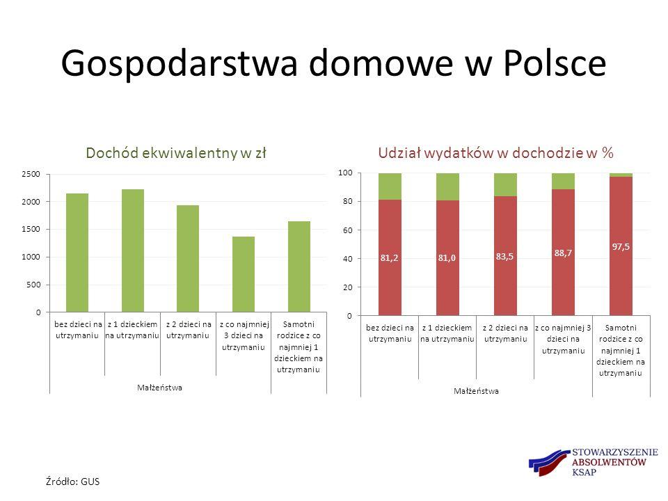 Gospodarstwa domowe w Polsce Źródło: GUS