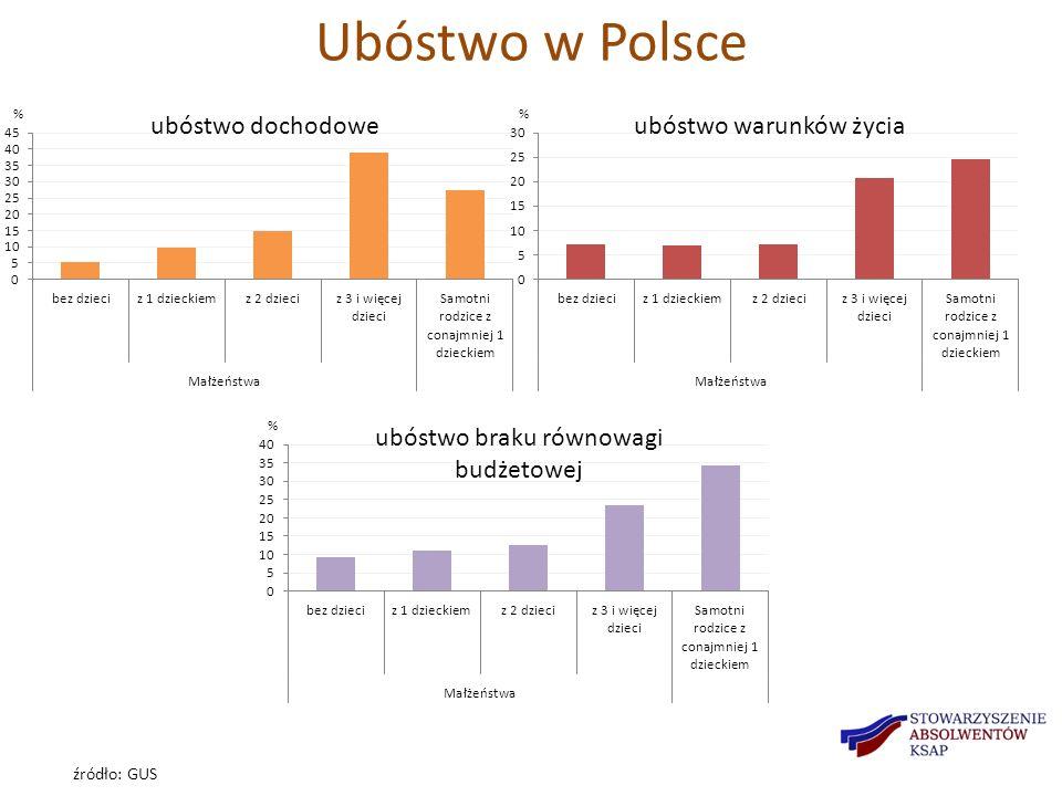 Ubóstwo w Polsce źródło: GUS