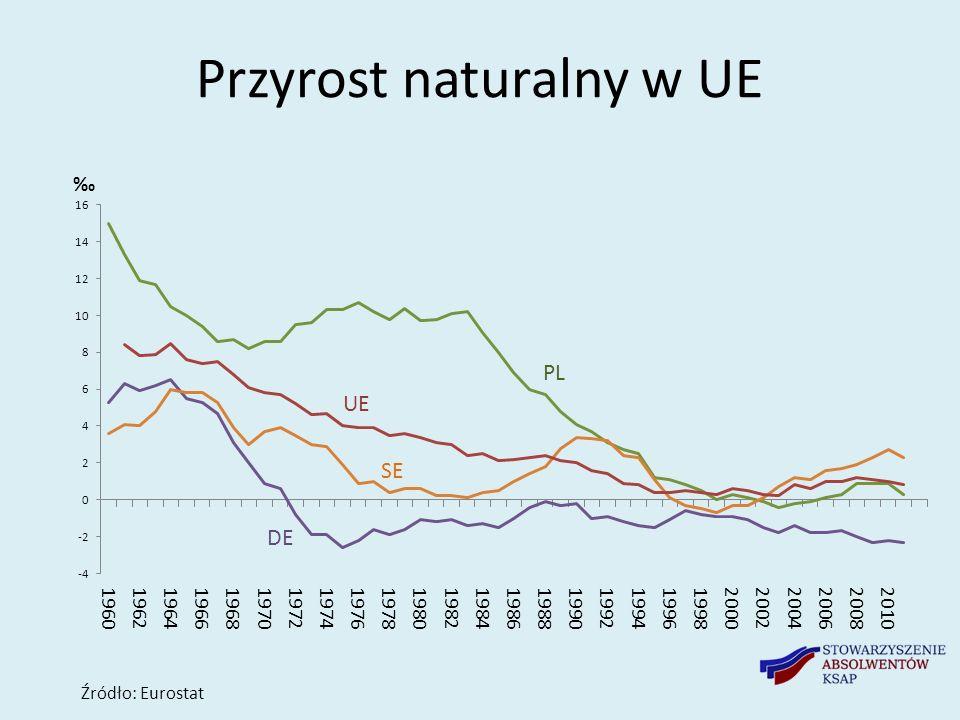 Starzenie się populacji w UE Źródło: Eurostat, Ageing Report 2012 Niemcy Francja Polska 20,6 13,2 32,8 12,5 17,1 18,6 26,6 16,4 13,8 15,1 34,6 12,0 Włochy Wlk.