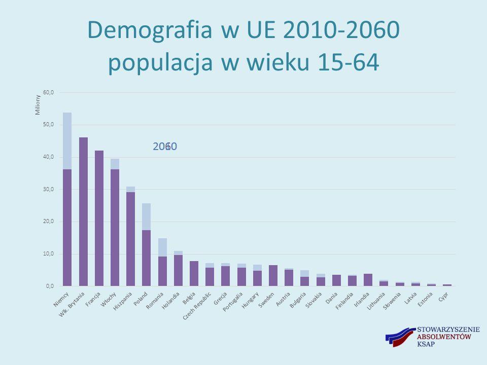 Demografia w UE 2010-2060 populacja w wieku 15-64 20602010