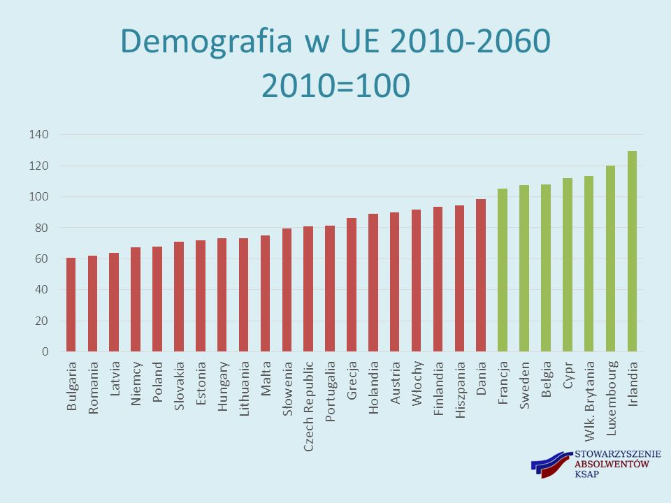 Depopulacja a technologia Wzrost popytu na niskokwalifikowanych (usługi opiekuńcze dla starszych osób) – do czasu Wzrost popytu na wysokokwalifikowanych STEM – konieczność podniesienia produktywności w zamian za ubytek siły roboczej Spadek popytu na średniowykwalifikowanych.
